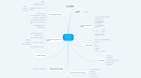 Mind Map: Evaluación de Impacto Ambiental