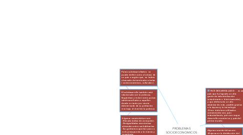 Mind Map: PROBLEMAS SOCIOECONOMICOS