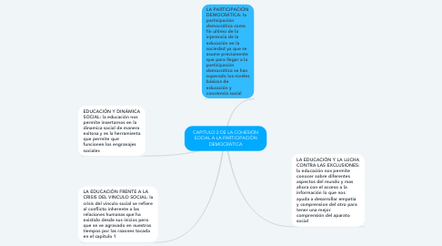 Mind Map: CAPITULO 2 DE LA COHESIÓN SOCIAL A LA PARTICIPACIÓN DEMOCRÁTICA