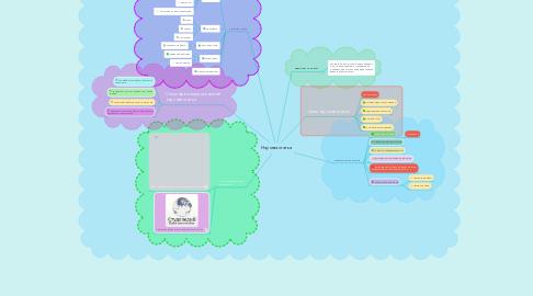 Mind Map: Научная статья