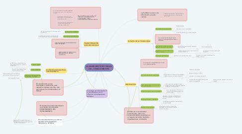 Mind Map: LA EMERGENTE SOCIEDAD DEL CONOCIMIENTO