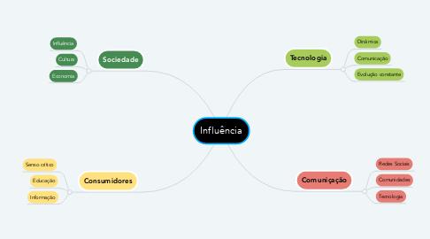Mind Map: Inclusão
