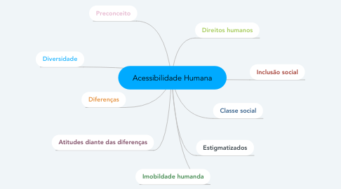 Mind Map: Acessibilidade Humana