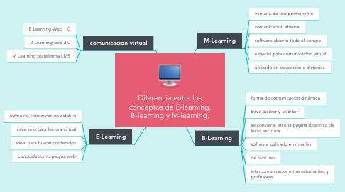 Mind Map: Diferencia entre los conceptos de E-learning, B-learning y M-learning.