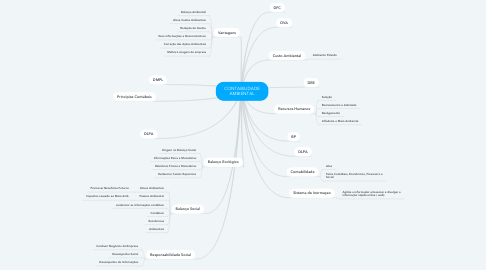 Mind Map: CONTABILIDADE AMBIENTAL