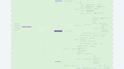 Mind Map: Tecnicas de diagnostico: Proyectivas, psicometricas y objetivas