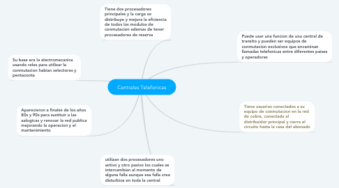 Mind Map: Centrales Telefonicas