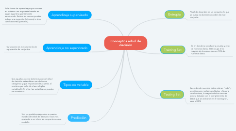 Mind Map: Conceptos arbol de decisión
