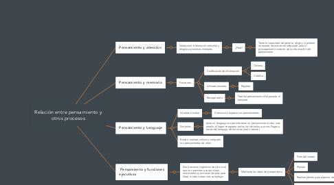 Mind Map: Relación entre pensamiento y otros procesos