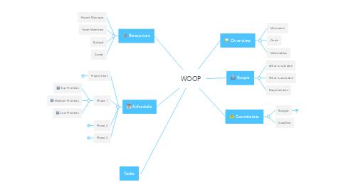 Mind Map: WOOP