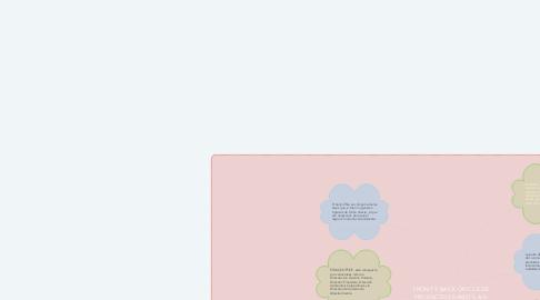 Mind Map: FRONT Y BACK OFICCE DE PRODUCTOS RAMO S.A.S.