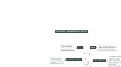 Mind Map: Importancia de los Inventarios