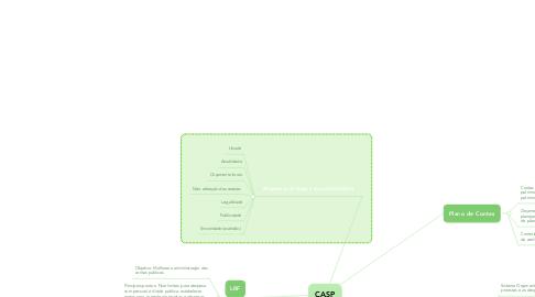 Mind Map: CASP