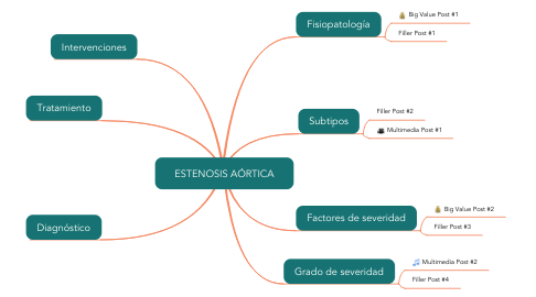 Mind Map: ESTENOSIS AÓRTICA