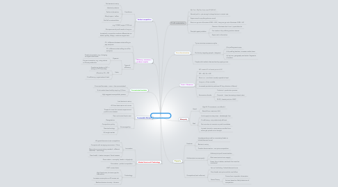 Mind Map: Econ A2 - Micro