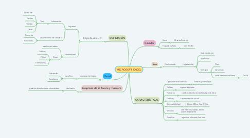 Mind Map: CARACTERÍSTICAS DE LAS HERRAMIENTAS DE PRESENTACIÓN