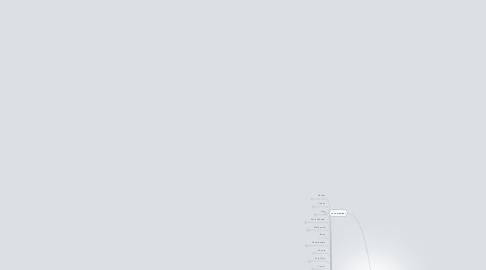 Mind Map: Dissertation