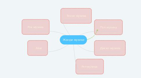 Mind Map: Жанри музики