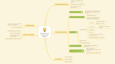 "Mind Map: Brainstorming kenniskring ""Water"""