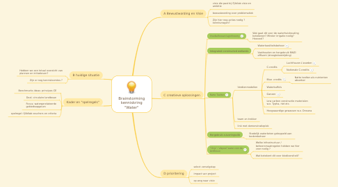 """Mind Map: Brainstorming """"Watertafel"""""""