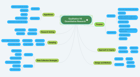 Mind Map: Qualitative VS Quantitative Research