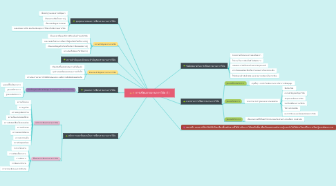 Mind Map: การเขียนรายงานการวิจัย (1)