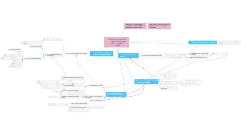 Mind Map: Decision making as close to medical-humanitarian act & beneficiary as possible