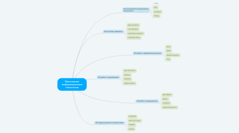 Mind Map: Прикладные информационные технологии