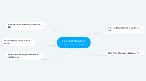 Mind Map: Pine Knoll Homes by Fernmoor Homes
