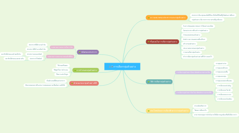 Mind Map: การเลือกกลุ่มตัวอย่าง