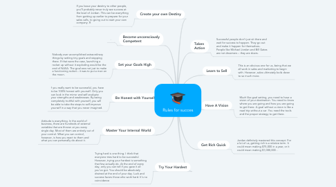 Mind Map: Rules for succes