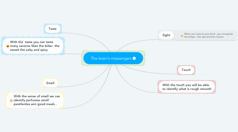Mind Map: The brain´s messengers