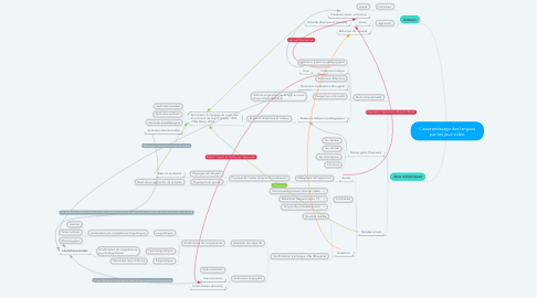 Mind Map: L'apprentissage des langues par les jeux vidéo