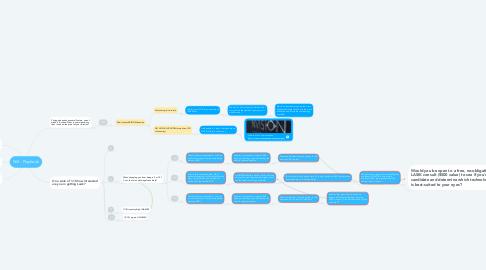 Mind Map: NVI - Playbook