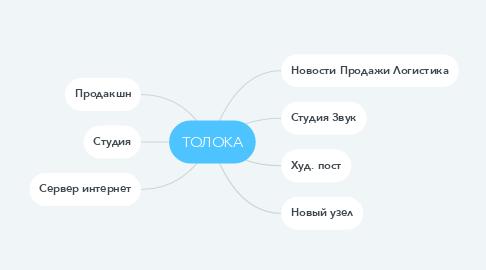 Mind Map: ТОЛОКА