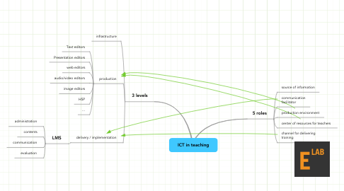 Mind Map: ICT in teaching
