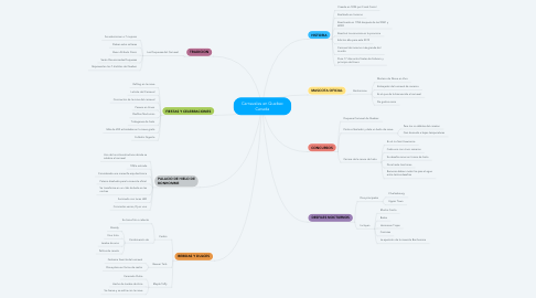 Mind Map: Carnavales en Quebec Canada