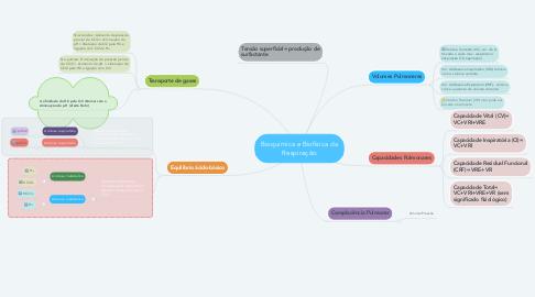 Mind Map: Bioquímica e Biofísica da Respiração