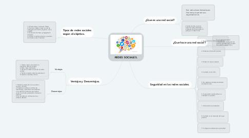 Mind Map: REDES SOCIALES.