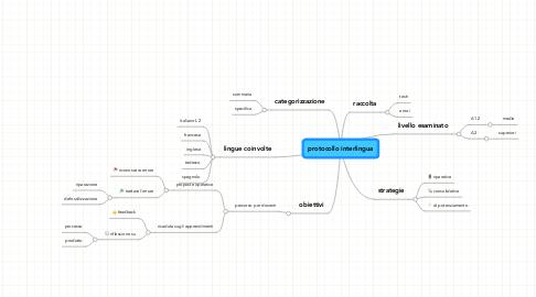 Mind Map: protocollo interlingua