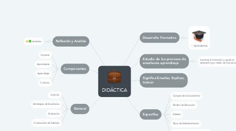 Mind Map: DIDÁCTICA