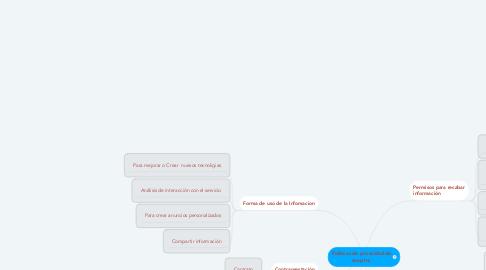 Mind Map: Politicas de privacidad de snap Inc