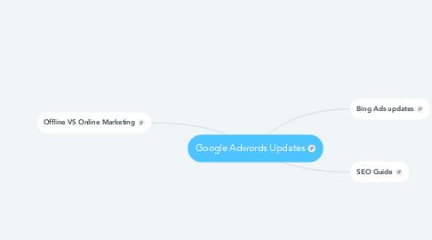 Mind Map: Google Adwords Updates