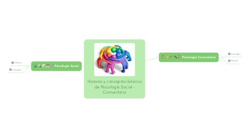 Mind Map: Historia y conceptos básicos de Psicología Social - Comunitaria