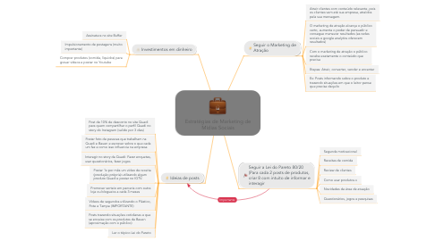 Mind Map: Estratégias de Marketing de Mídias Sociais