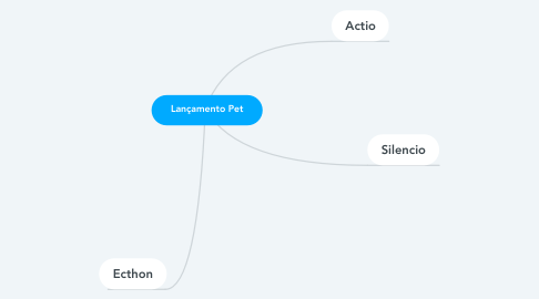 Mind Map: Lançamento Pet