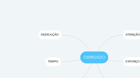 Mind Map: OBRIGADO