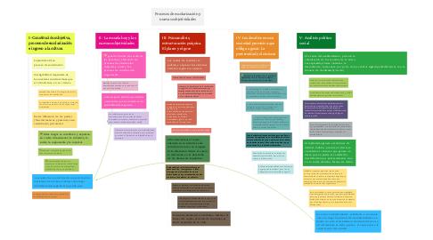 Mind Map: Procesos de escolarización y nuevas subjetividades