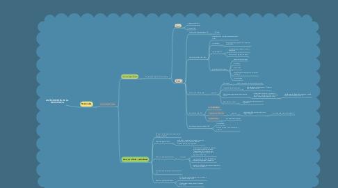 Mind Map: ANTECEDENTES DE LA DELICUENCIA