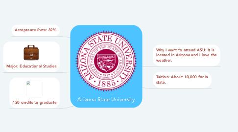 Mind Map: Arizona State University